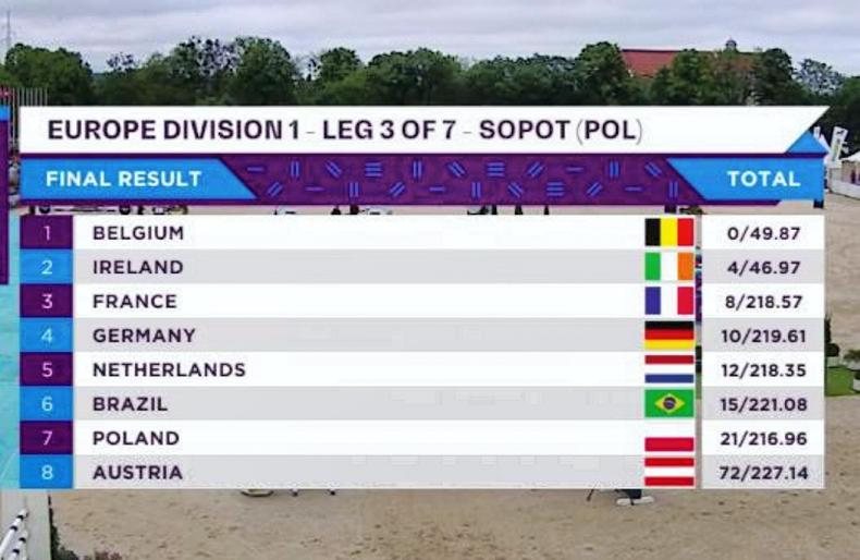 Ireland climb Longines FEI Nations Cup table after runner-up finish at Sopot