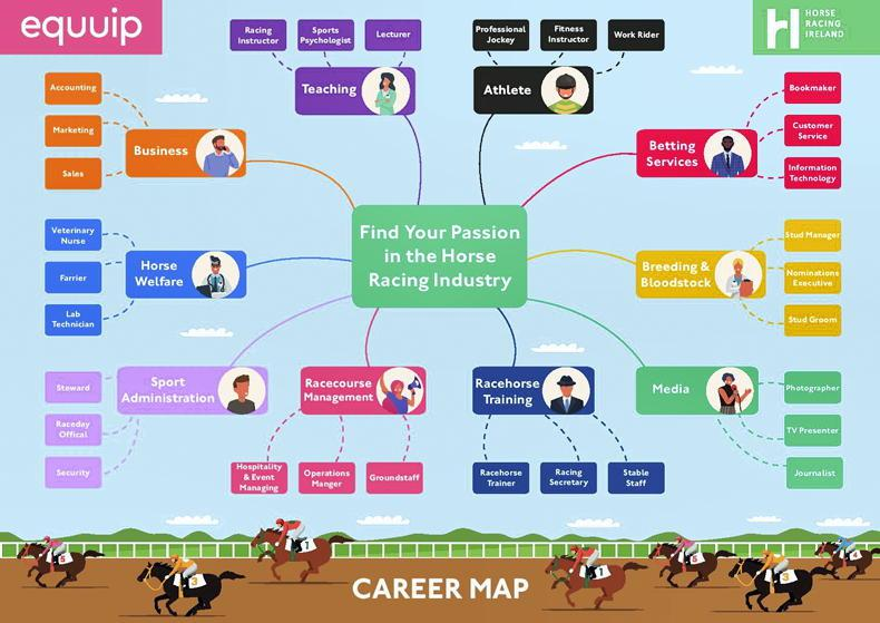 EDUCATION FEATURE 2021: Equuip yourself for a career in the racing industry